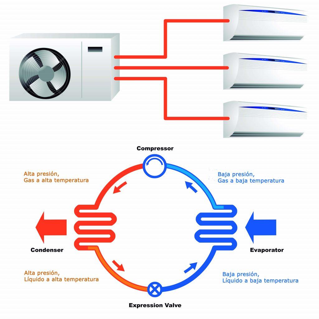 funcionamiento-aire-acondicionado