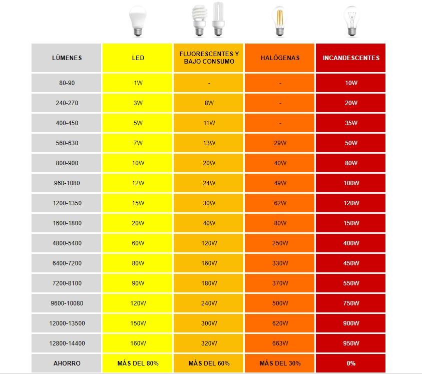 Tabla de equivalencias luz led